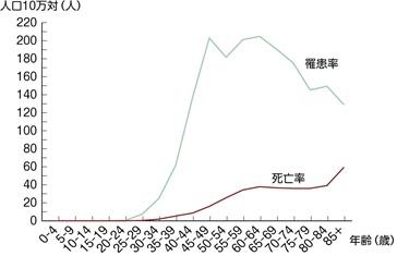 日本人女性における乳がんの年齢階級別罹患率と死亡率